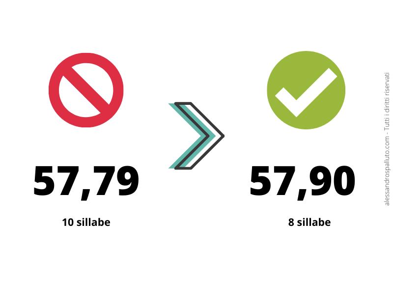 Price Strategy: lunghezza silalbica