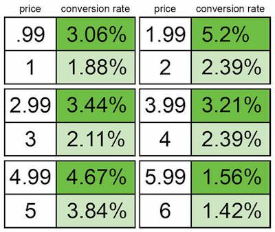 Price Strategy: l'esempio di Gumroad testimonia come l'uso del 9 è utile nel momento in cui la cifra di sinistra viene ridotta di 1
